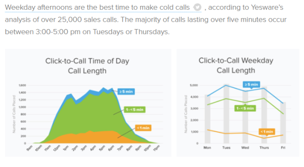 Cold call -best time to make call